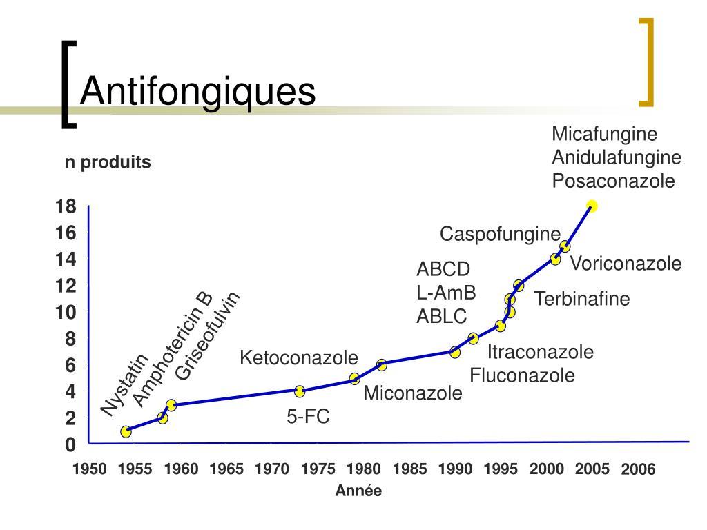 Antifongiques