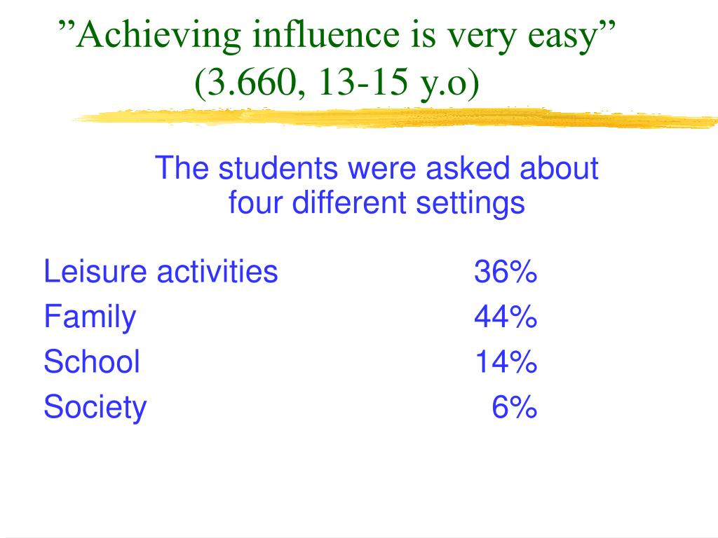 """Achieving influence is very easy"" (3.660, 13-15 y.o)"