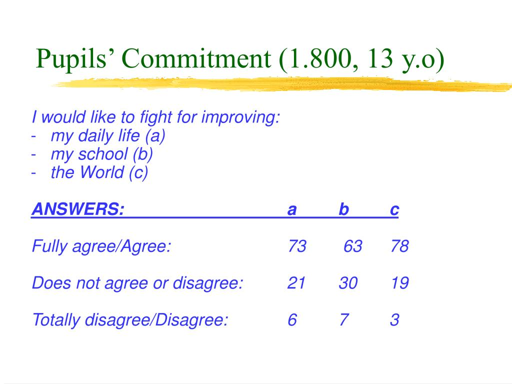 Pupils' Commitment (1.800, 13 y.o)