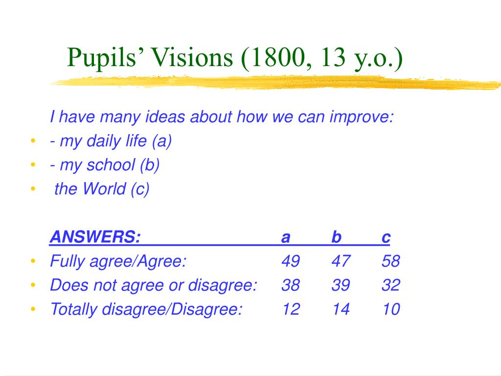 Pupils' Visions (1800, 13 y.o.)