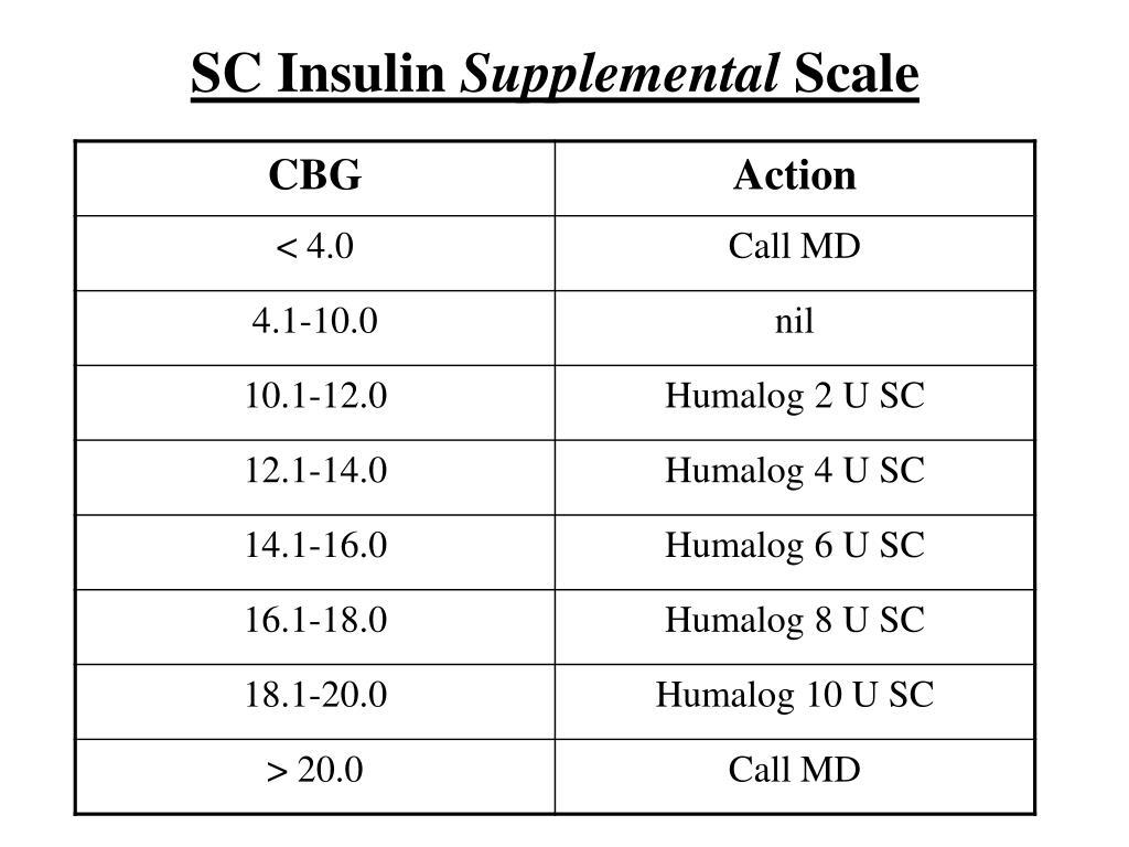 SC Insulin