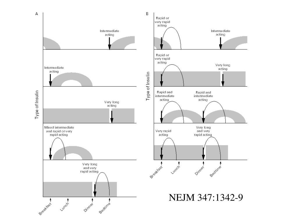 NEJM 347:1342-9