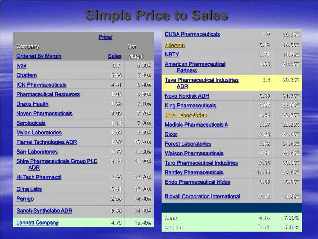 Simple Price to Sales