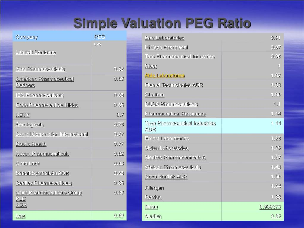 Simple Valuation PEG Ratio