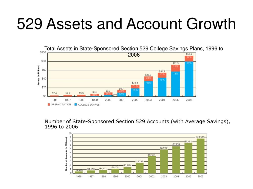 529 Assets and Account Growth