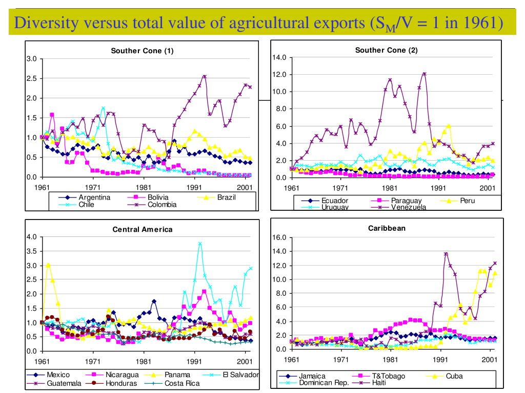 Diversity versus total value of agricultural exports (S