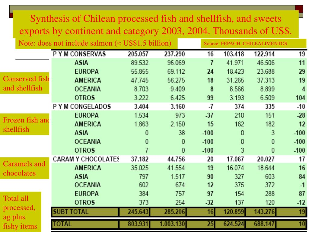 Synthesis of Chilean processed fish and shellfish, and sweets exports by continent and category 2003, 2004. Thousands of US$.