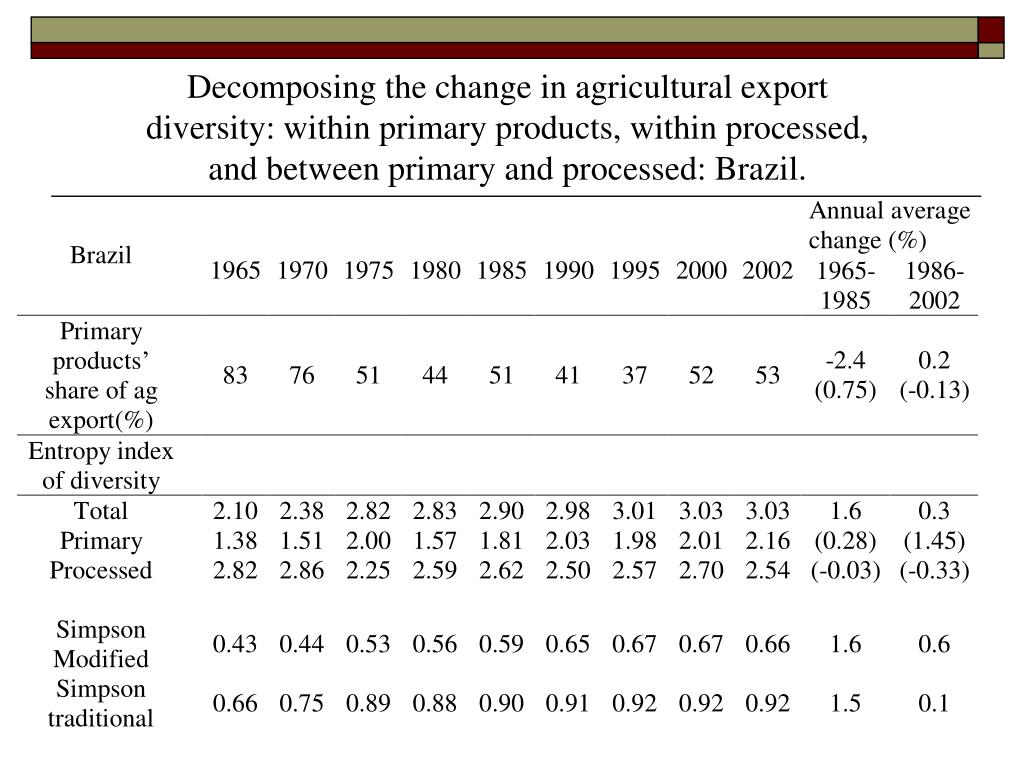 Decomposing the change in agricultural export diversity: within primary products, within processed, and between primary and processed: Brazil.