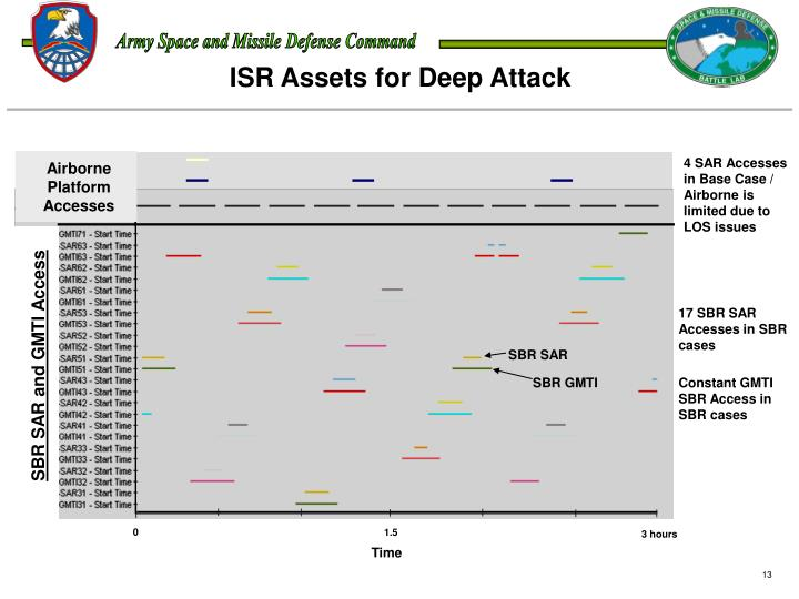 ISR Assets for Deep Attack