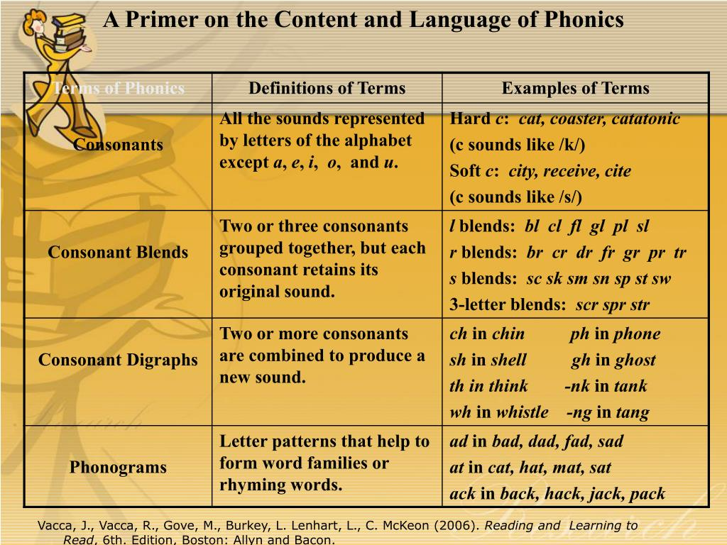A Primer on the Content and Language of Phonics