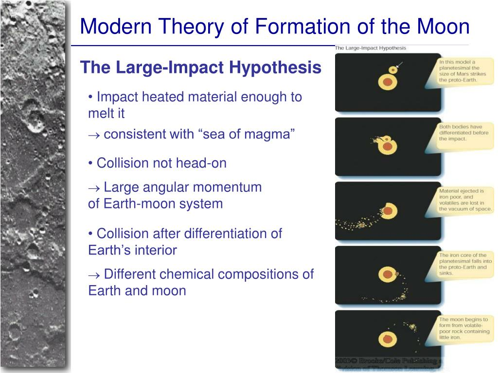 Modern Theory of Formation of the Moon