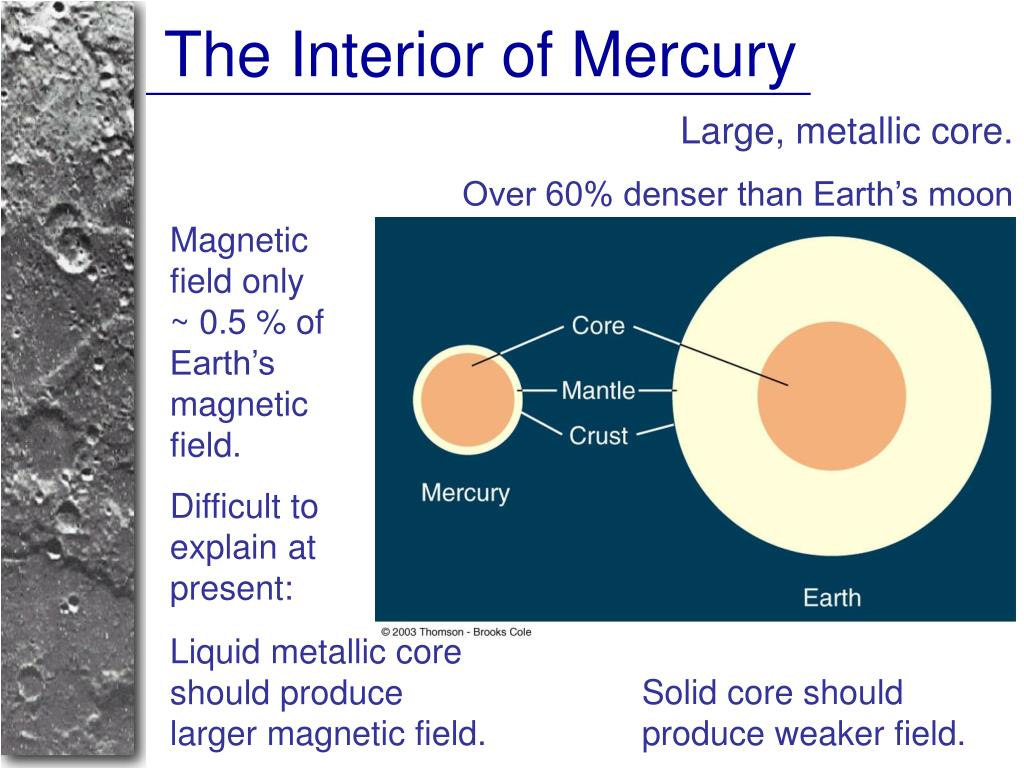 The Interior of Mercury