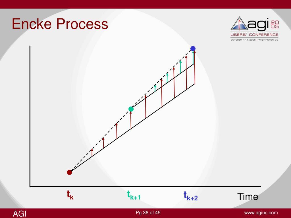 Encke Process