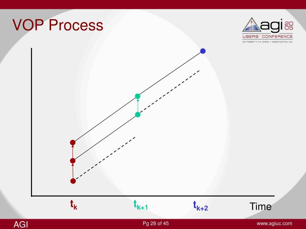 VOP Process