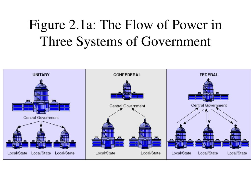 Figure 2.1a: The Flow of Power in Three Systems of Government