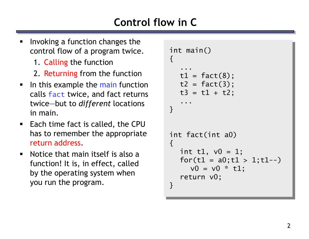Invoking a function changes the control flow of a program twice.