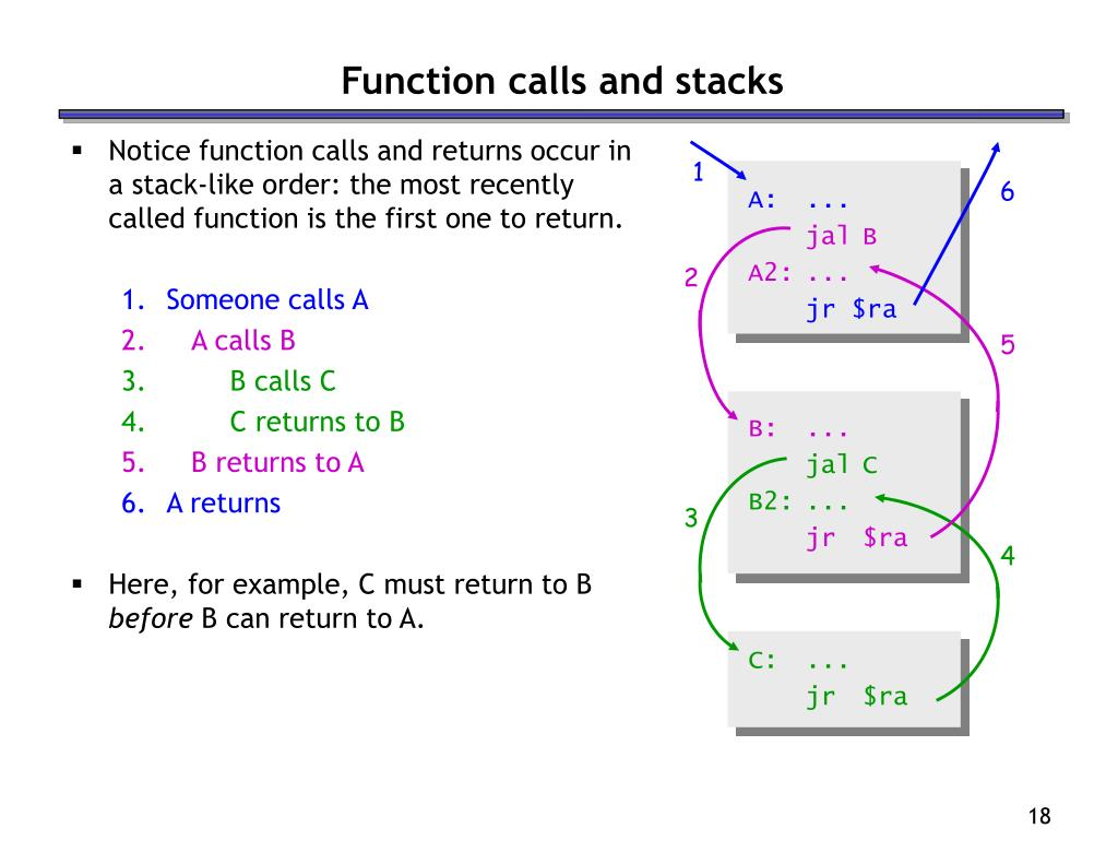 Notice function calls and returns occur in a stack-like order: the most recently called function is the first one to return.