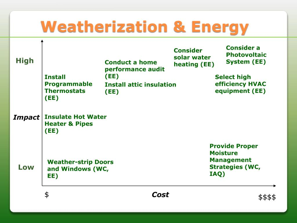 Weatherization & Energy