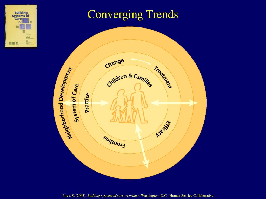 Converging Trends
