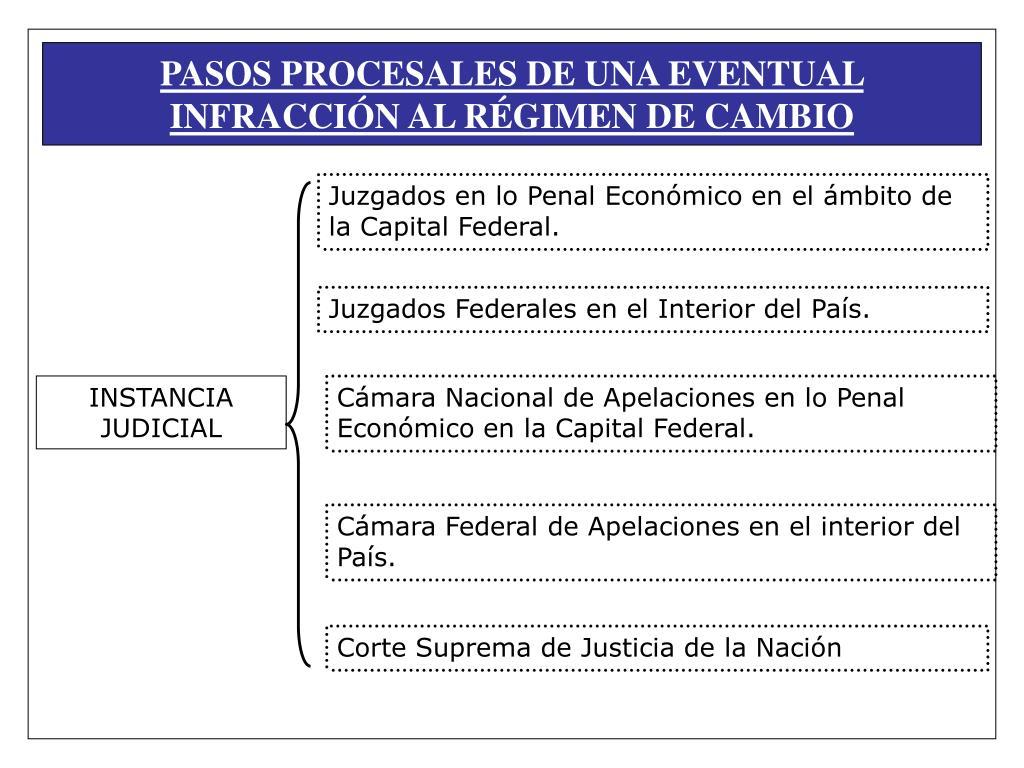 PASOS PROCESALES DE UNA EVENTUAL INFRACCIÓN AL RÉGIMEN DE CAMBIO
