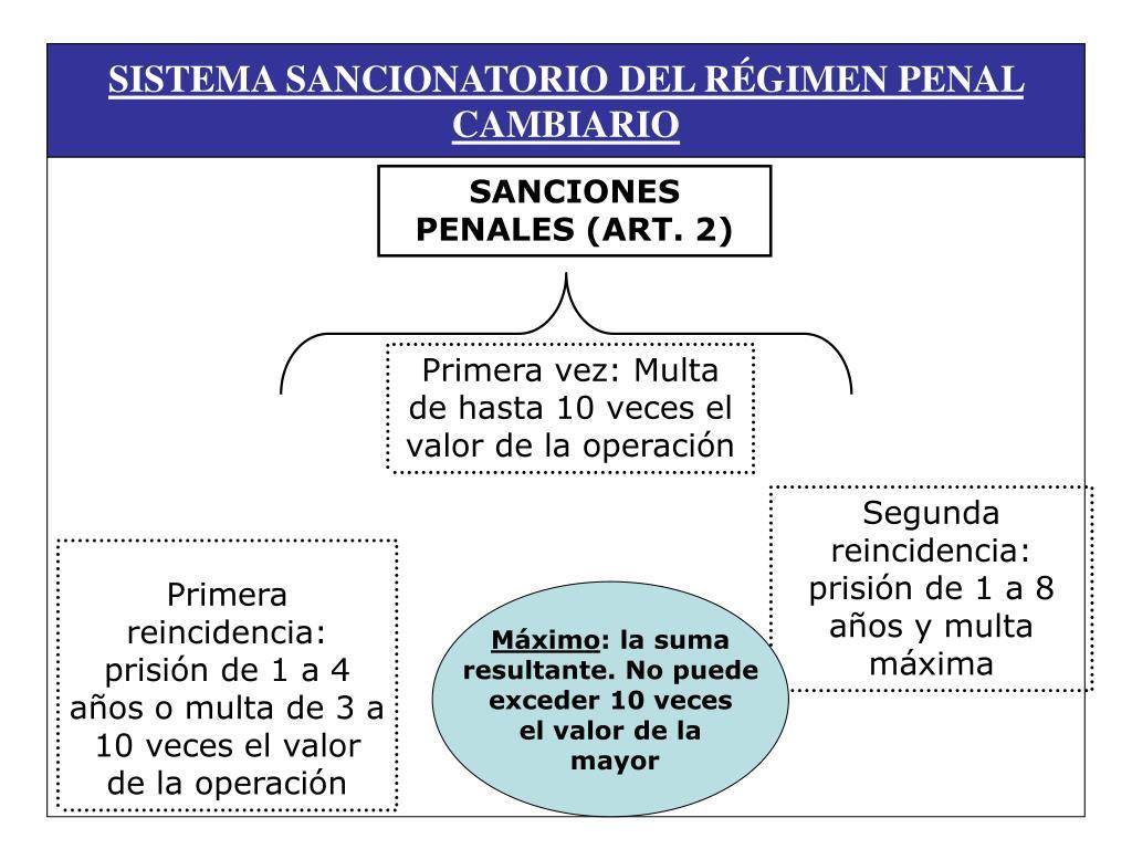 SISTEMA SANCIONATORIO DEL RÉGIMEN PENAL CAMBIARIO