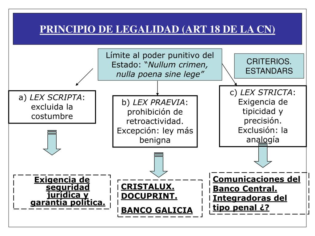 PRINCIPIO DE LEGALIDAD (ART 18 DE LA CN)