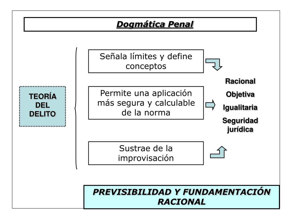 Dogmática Penal
