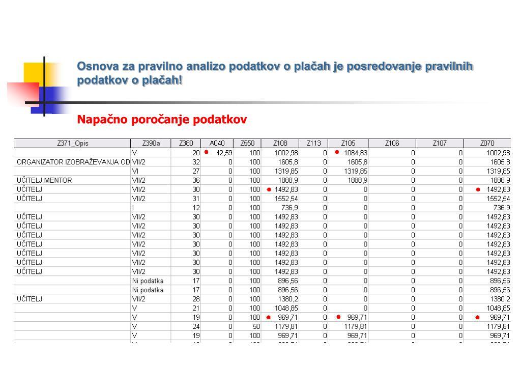 Osnova za pravilno analizo podatkov o plačah je posredovanje pravilnih podatkov o plačah!