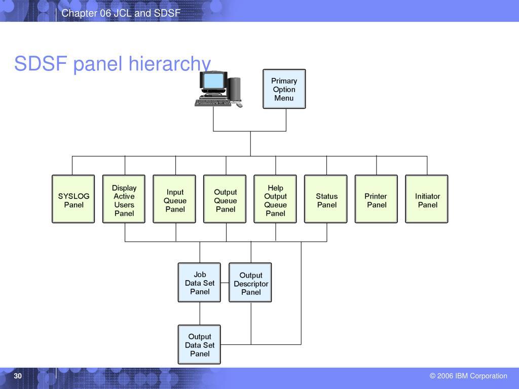 SDSF panel hierarchy
