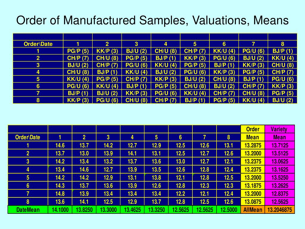 Order of Manufactured Samples, Valuations, Means