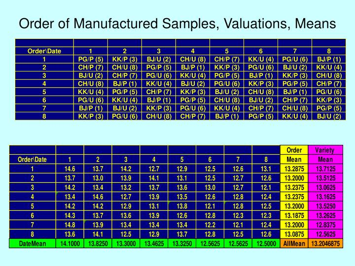Order of manufactured samples valuations means