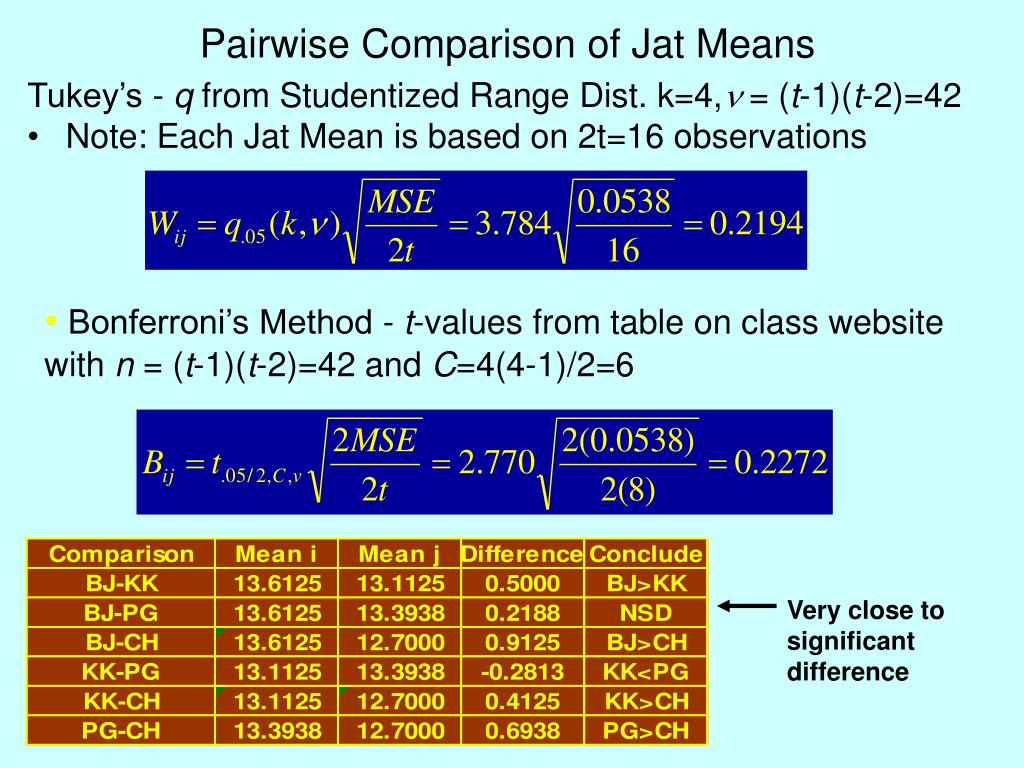 Pairwise Comparison of Jat Means