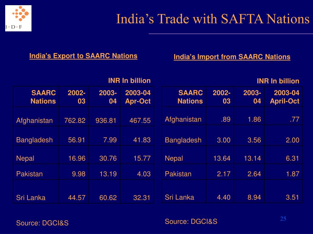 India s trade with saarc nations