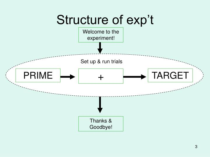 Structure of exp't