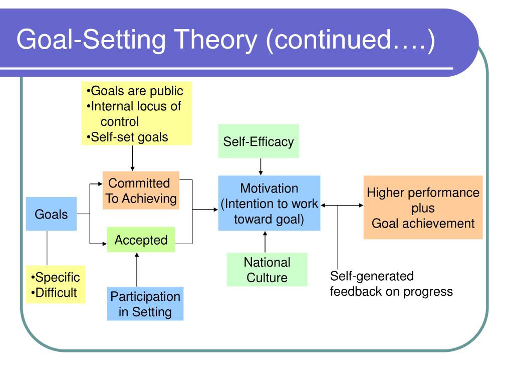 Goal-Setting Theory (continued….)