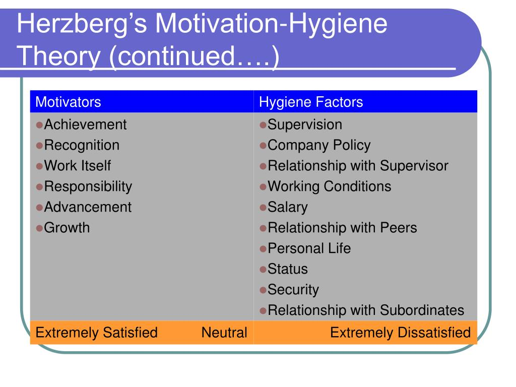Herzberg's Motivation-Hygiene Theory (continued….)