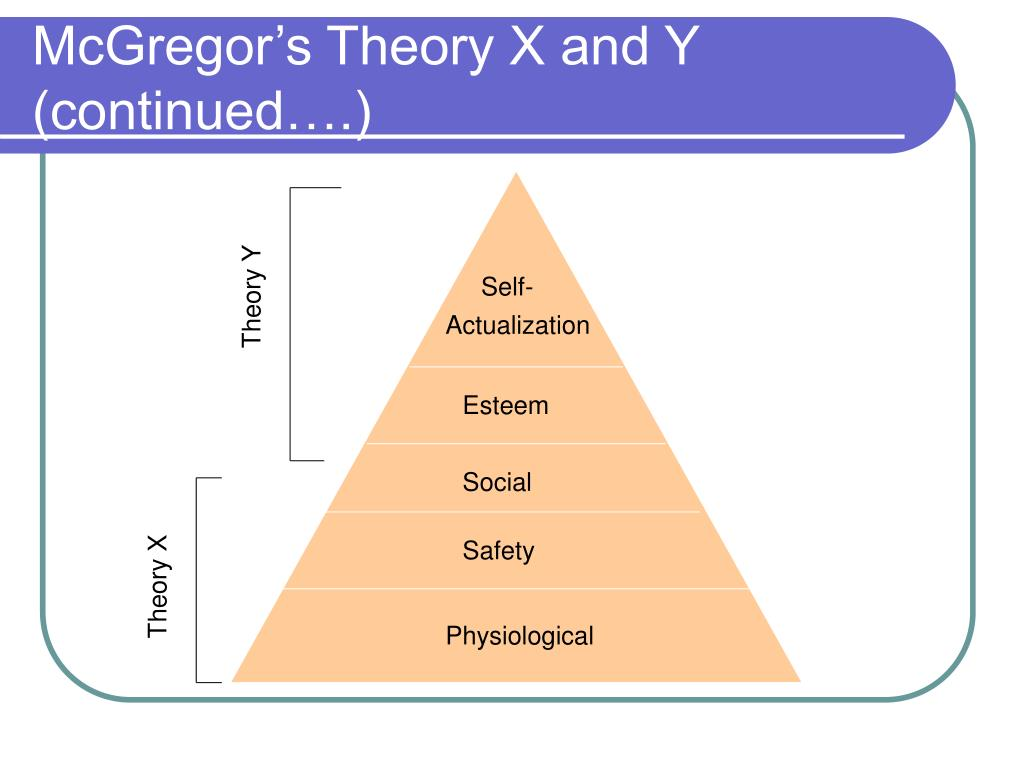McGregor's Theory X and Y (continued….)