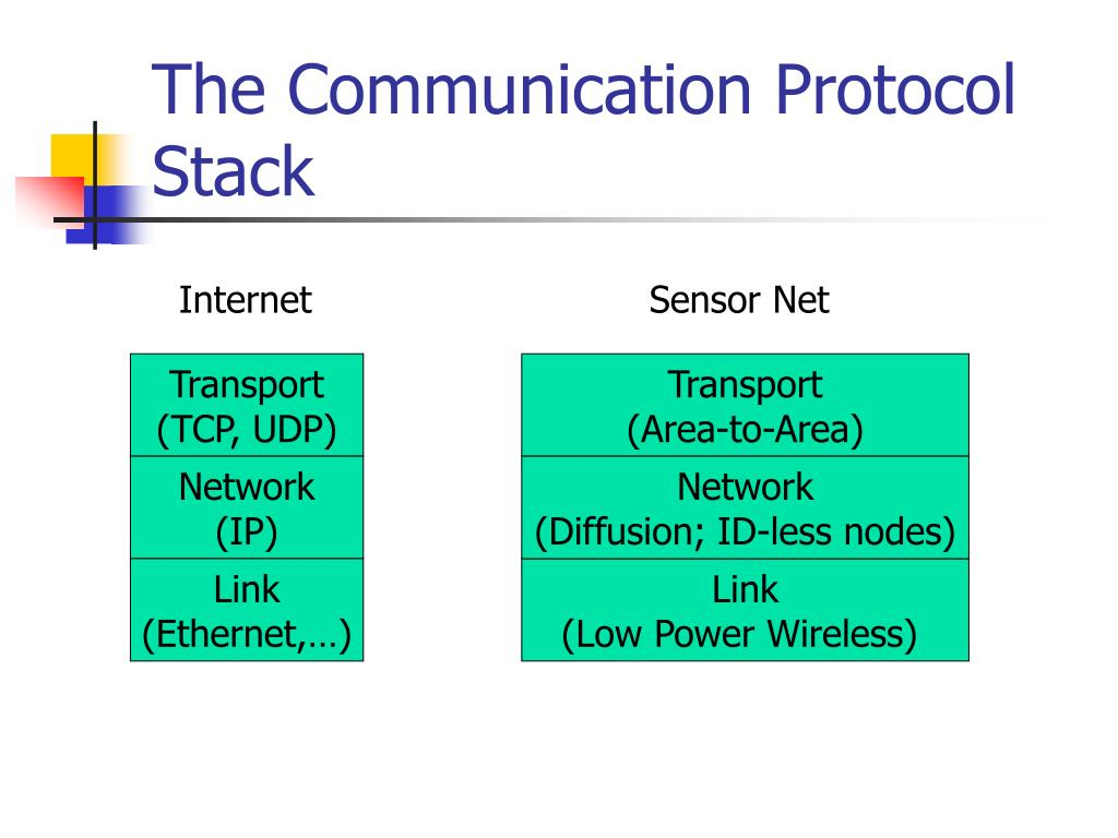 The Communication Protocol Stack