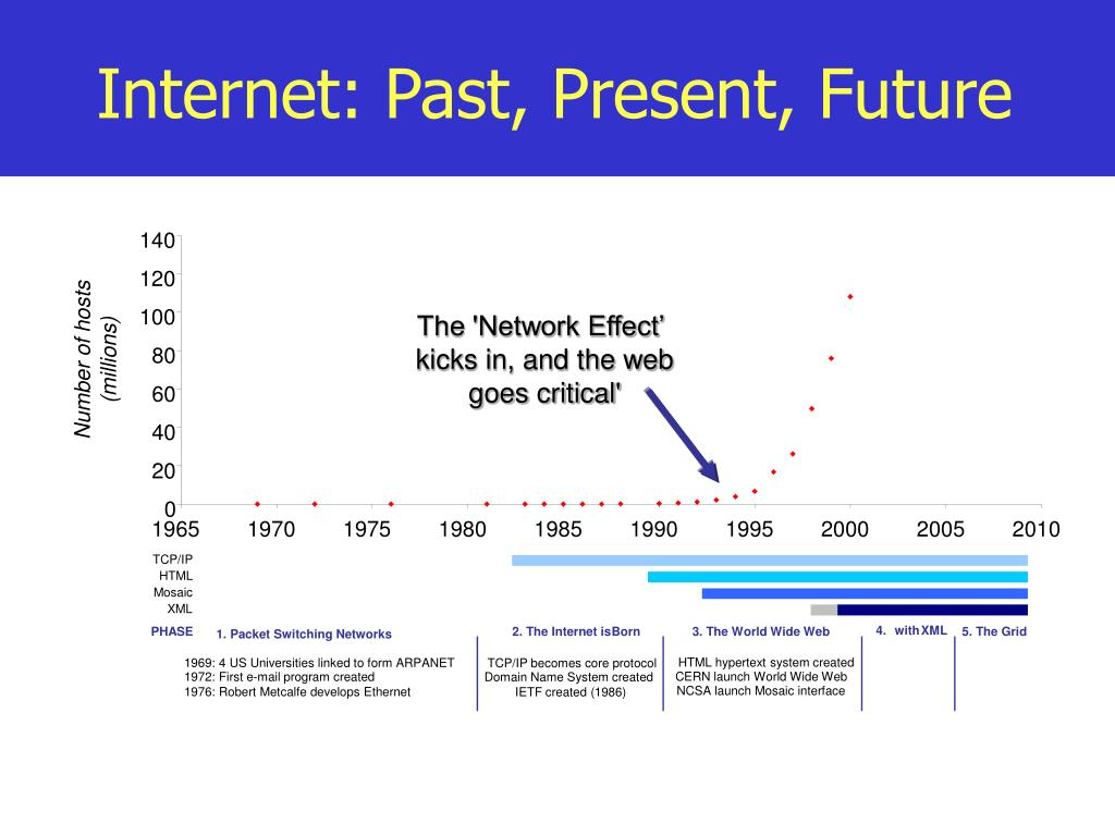 Internet: Past, Present, Future