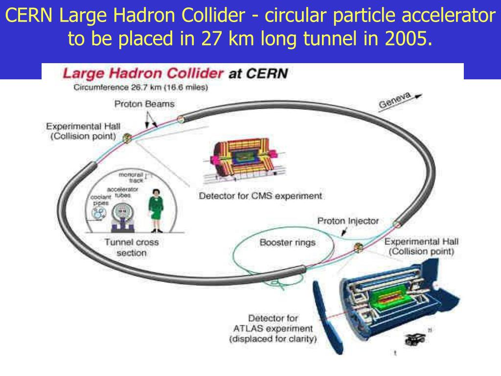CERN Large Hadron Collider - circular particle accelerator to be placed in 27 km long tunnel in 2005.