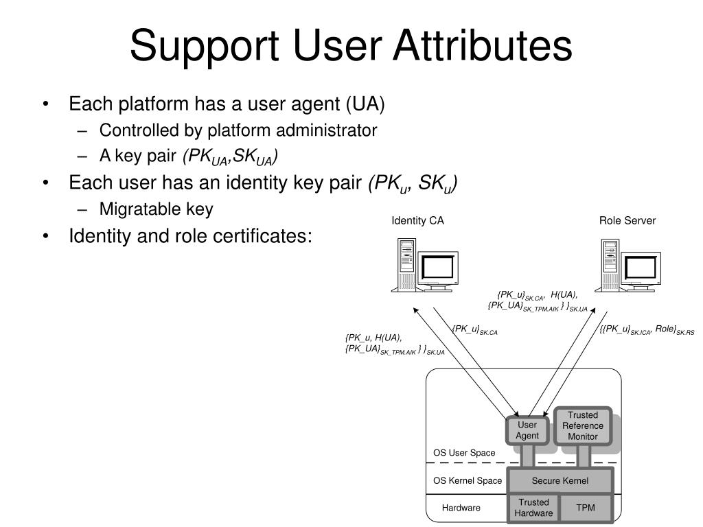 Support User Attributes