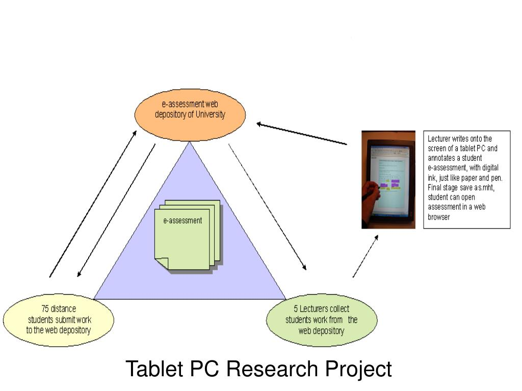 Tablet PC Research Project