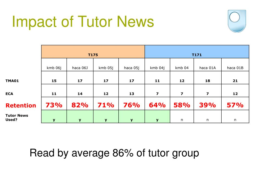 Impact of Tutor News