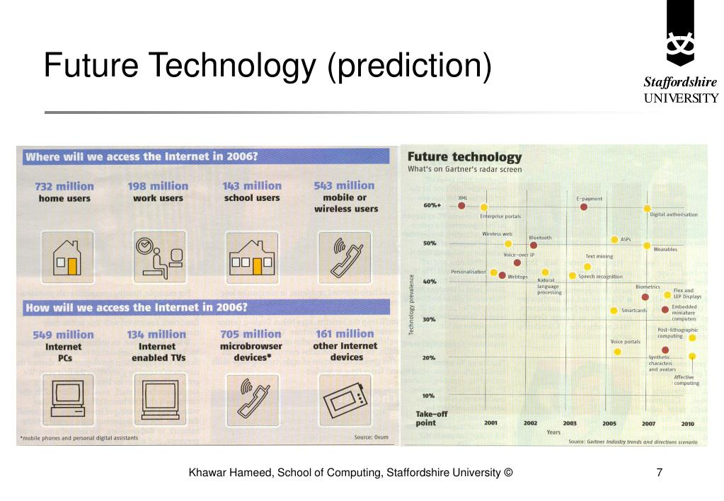 Future Technology (prediction)