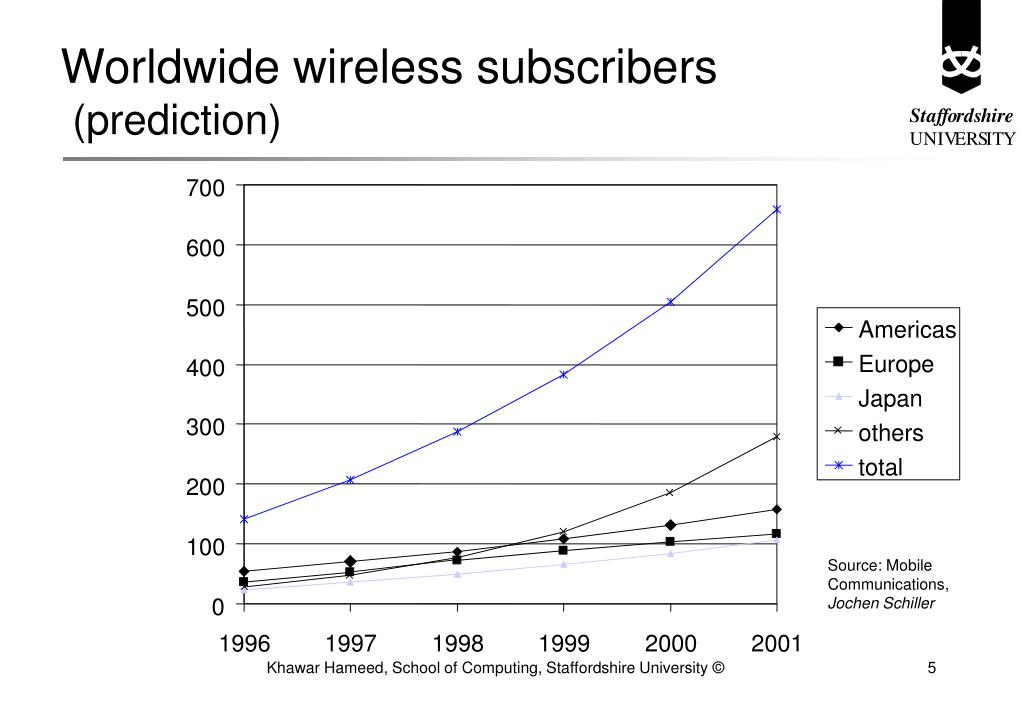 Worldwide wireless subscribers