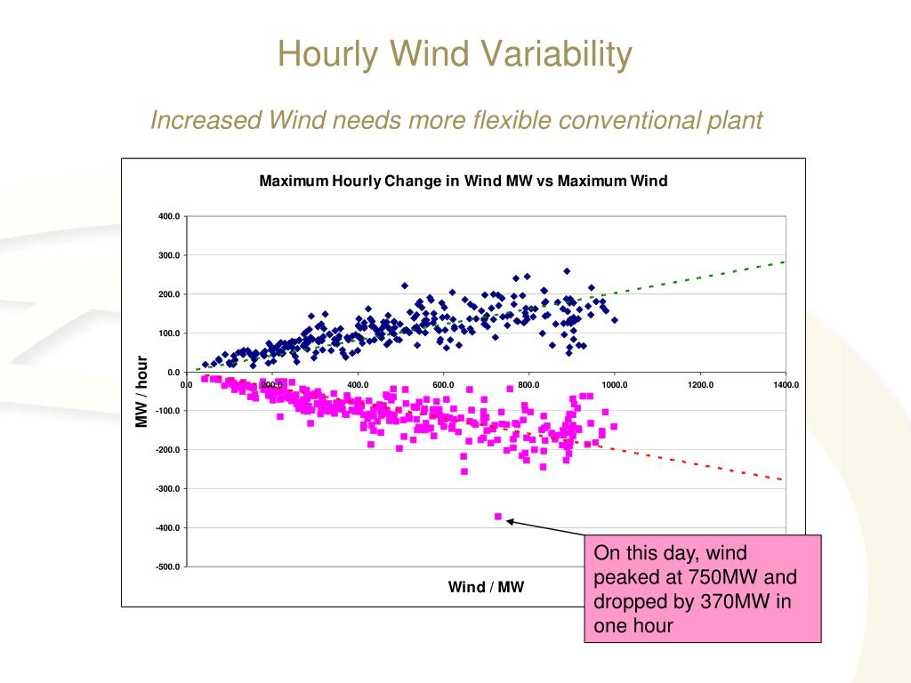 On this day, wind peaked at 750MW and dropped by 370MW in one hour