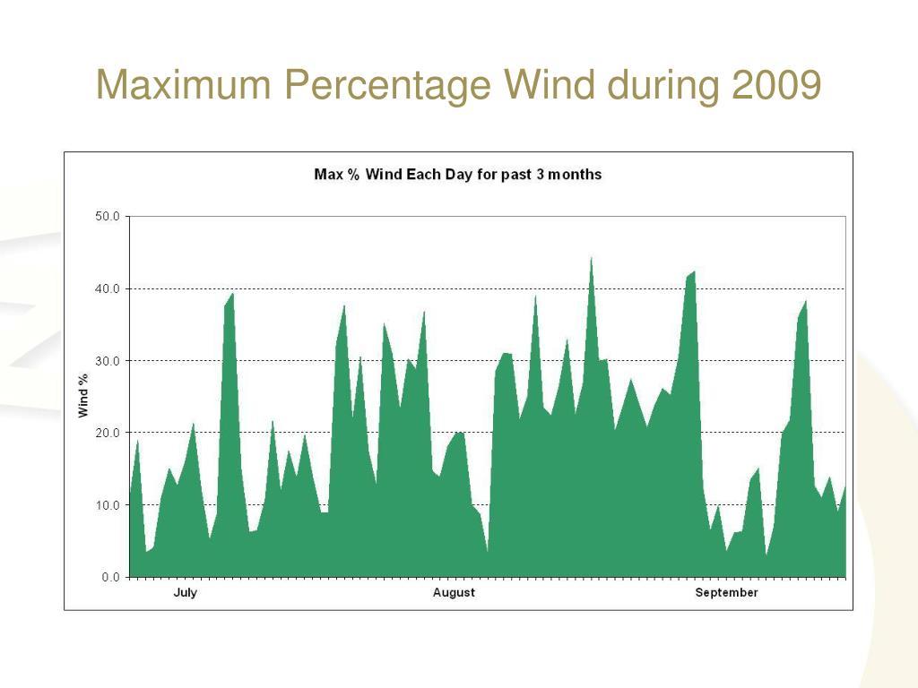 Maximum Percentage Wind during 2009