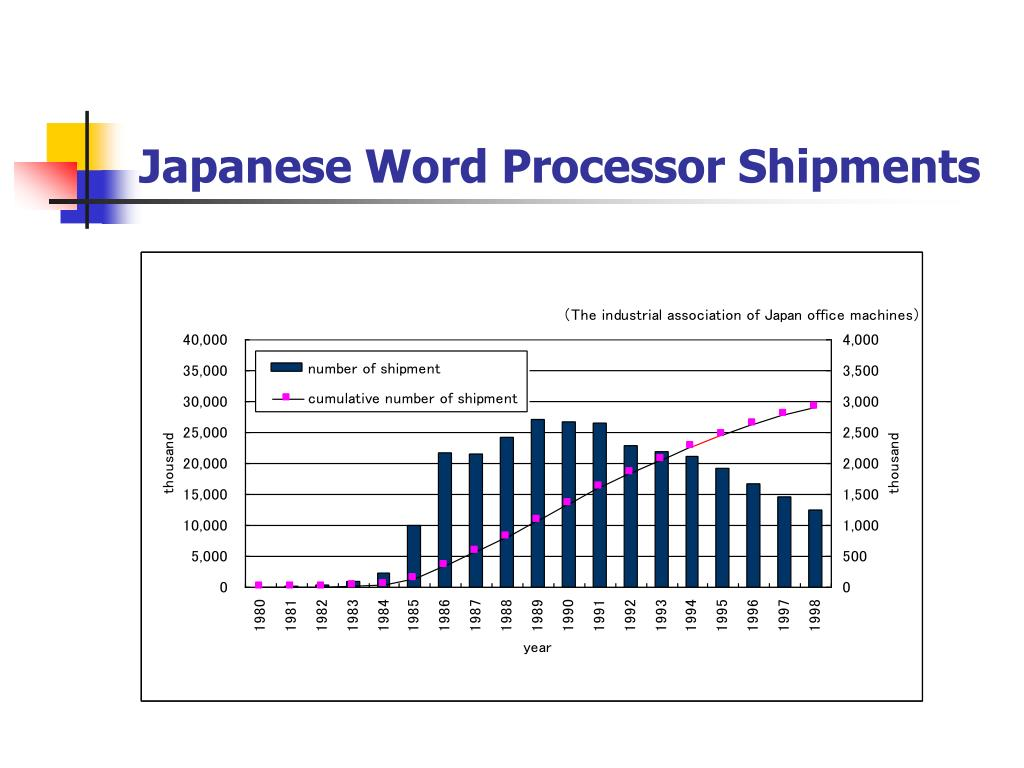 Japanese Word Processor Shipments