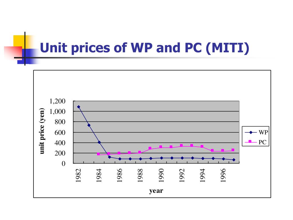 Unit prices of WP and PC (MITI)