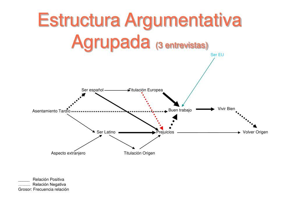 Estructura Argumentativa Agrupada